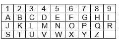 Pythagorean chart